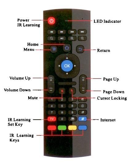 Aerb Remote Control Mx3